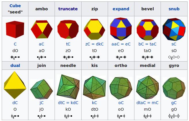 Conway Polyhedron Operators in Sverchok - Look Think Make