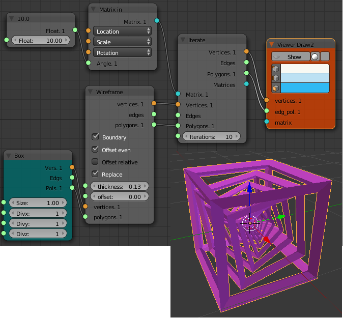 nested boxes nodes